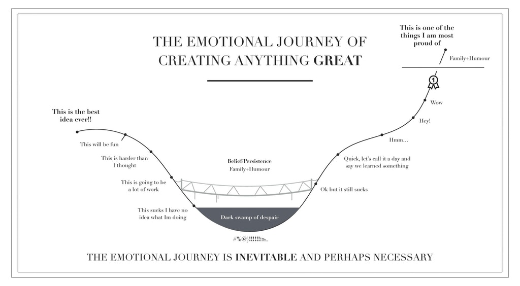 The Emotional Journey of Creating Something Great